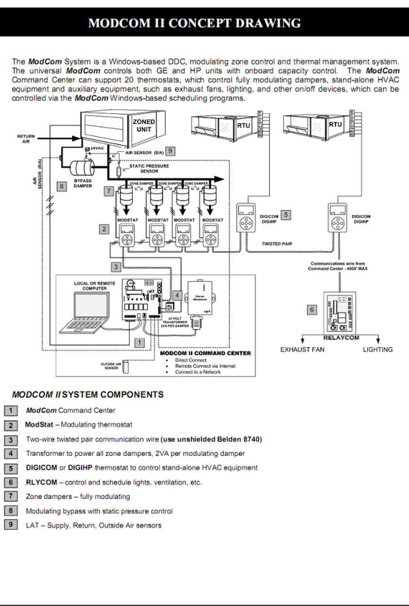 modcomwiring zonex modcom zonex california economizer wiring diagram at panicattacktreatment.co
