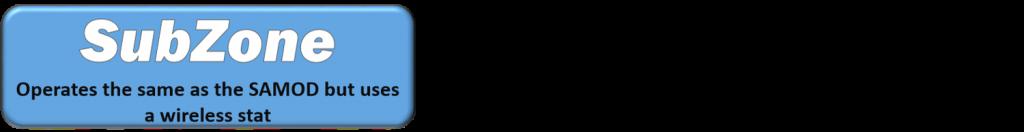 subzone